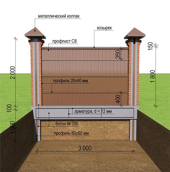 Как построить забор из кирпича и профнастила своими руками 37